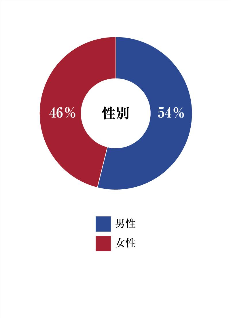 円グラフ性別