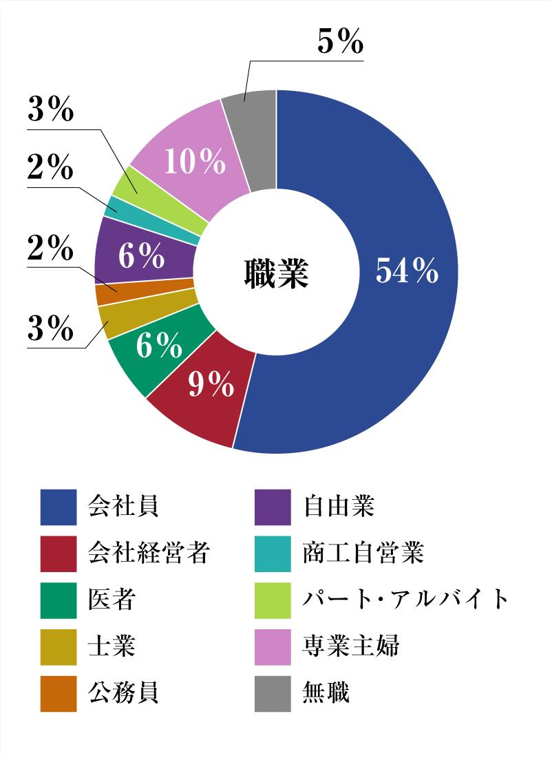 円グラフ職業