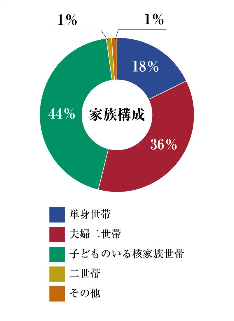 円グラフ家族